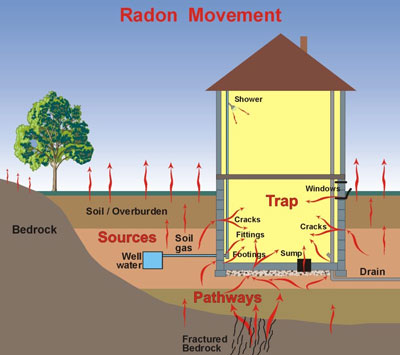 Radon Removal solutions Minnesota